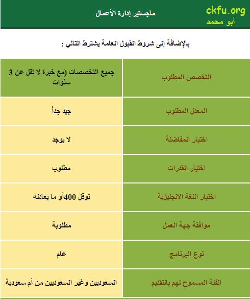 برامج الدراسات العليا بجامعة الملك عبدالعزيز ماجستير ملتقى طلاب وطالبات جامعة الملك فيصل جامعة الدمام