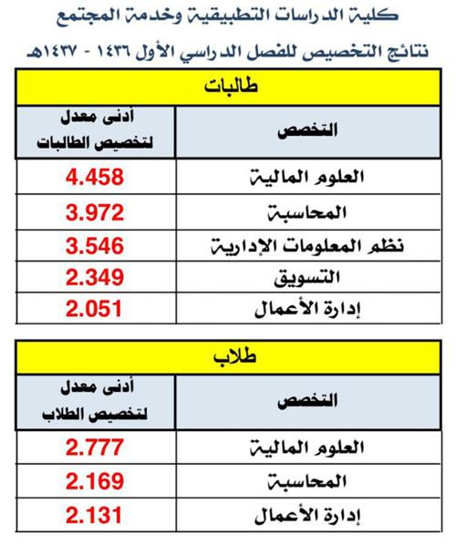 نتائج التخصص للفصل الدراسي الأول 1436 1437 هـ ملتقى طلاب وطالبات جامعة الملك فيصل جامعة الدمام